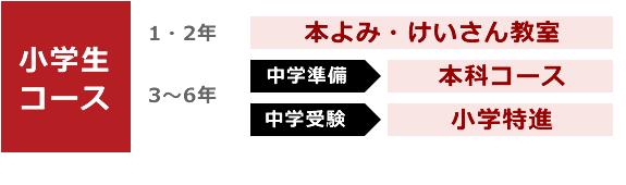 小学生 コース